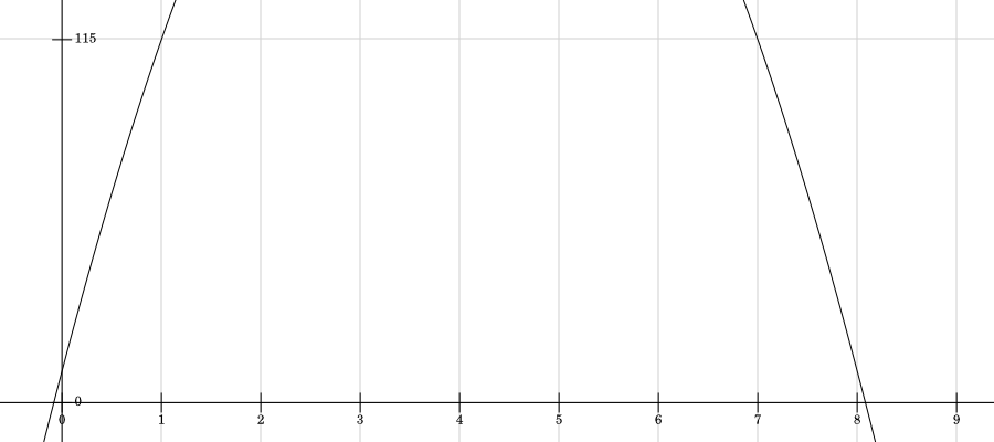 Graph of curve h(t)